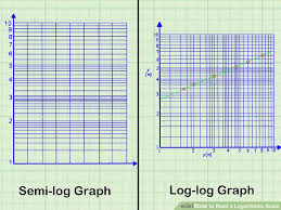 to scale graph paper how to read a logarithmic scale 10 steps with pictures