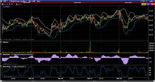 Interactive Brokers Chart Trader Interactive Brokers Trader Workstation Review Platform Cost