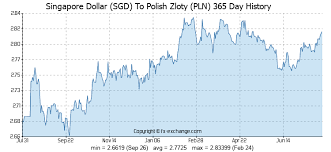 Ex Currency Chart Zloty To Singapore Dollar Pln To Sgd Exchange Rate