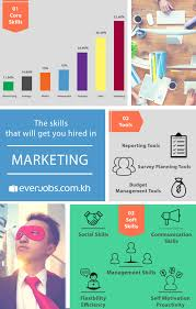 everjobs reveals the most in demand skills in marketing roles in most in demand skills marketing everjobs infographic jpg