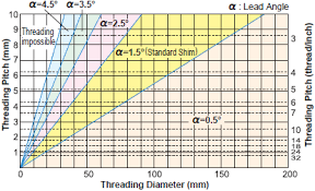 Acme Thread Angle Chart Selecting A Shim For The Mmt Series Mitsubishi Materials