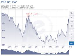 Myr To Usd Chart Usd To Malaysian Ringgit Real Time Peoples Bank Al