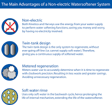 Home Soft Water Systems Water Softeners We Recondition Harvey And Kinetico