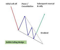 Falling Wedge Chart Pattern Wedges Bullish And Bearish Accendo Markets