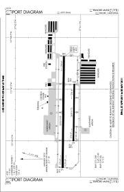 Nice Airport Charts Fgfs Handbuch 6_vfr