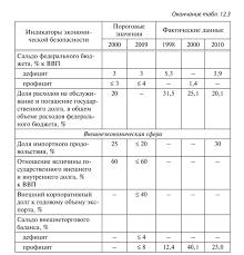 Показатели экономической безопасности и пороговые значения  Вместе с тем по ряду важнейших показателей индикаторов национальной безопасности Россия продолжает оставаться в зоне опасности см табл 12 3