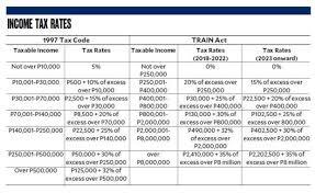 Bir Tax Chart Philippines Tax Updates Personal Income Tax Train Law