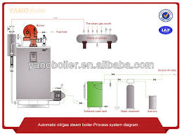 1t h steam capacity fuel diesel oil gas steam boiler 1t h steam capacity fuel diesel oil gas steam boiler baltur burner