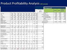 Product Profitability Analysis Excel Product Profitability Analysis Template Product