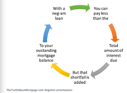 Loan Amortizer Negative Amortization Loans How They Work The Truth
