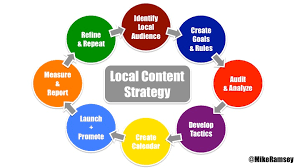 The Nifty Guide To Local Content Strategy And Marketing Moz