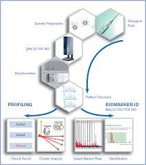 Mb-imac - Instructions Cu Kit Profiling For Use