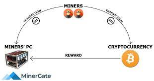 It enforces a chronological order in the block chain, protects the neutrality of the network, and allows different computers to agree on the state of the system. Cryptocurrency Mining Algorithms Hashing Mining Revenue Coin360
