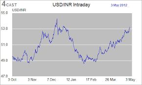 Eurinr X Interactive Stock Chart Eurinr Stock Yahoo