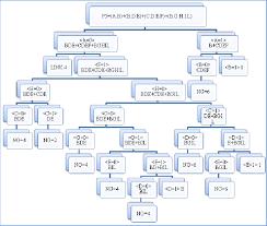 Bde Chart Flow Chart Of F 5 A B B D E C D E F B G H I L