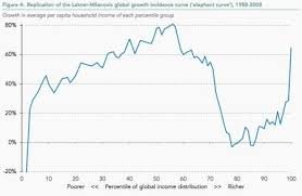 Is Global Trade Bad For The Middle Class A New Take On The