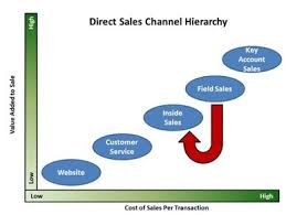 Sales Channel Definition Marketing Dictionary Mba Skool Study