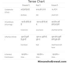 Tenses Rules Chart In English Tense Chart In English Grammar All Rules Formula Examples