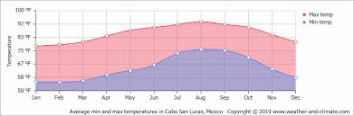 Cabo San Lucas Climate Chart Climate And Average Monthly Weather In Cabo San Lucas Baja