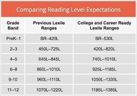 Reading Level Correlation Chart Common Core 43 Cogent Common Core Lexile Chart