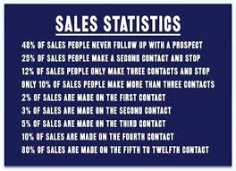 Sales Motivational Quotes Delectable Sales Motivational Quotes Awe Inspiring Motivational Sales Quotes