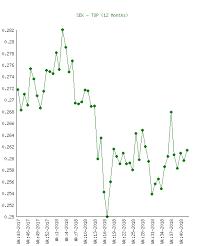 Swedish Krona Chart Swedish Krona Sek To Paanga Top Chart History
