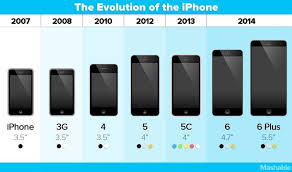 Iphone Chart Apple Announces Iphone 6 Plus The First Iphone Phablet