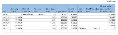 Depreciation Chart As Per Slm Method Depreciation Chart