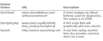 Harrykar's Techies Blog: Snort, IDS, IPS, NSM, hacking and...beyond