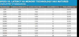 Memory Ram Performance Speed Vs Cas Latency Crucial Com