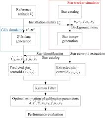 Simulation Flow Chart Download Scientific Diagram