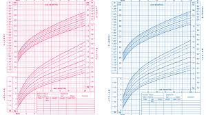3 Yr Old Growth Chart The Trouble With Growth Charts Nyt Parenting
