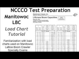 Crane Operator Training Load Charts Manitowoc Lattice Boom