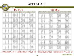 Army Apft Chart 59 Always Up To Date Army Pt Point Chart