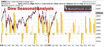 Stock Market Seasonal Trend Analysis The Market Oracle