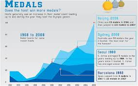 Medal Chart London 2012 London 2012 Olympics Do Host Nations Benefit From Home