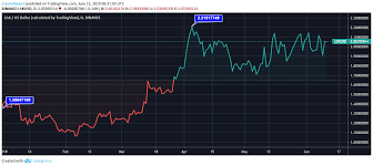 Lisk Lsk Price Analysis Will Lisks Price Continue Its