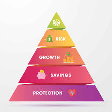 Investment Pyramid Chart The Financial Planning Pyramid How It Impacts Your Finances