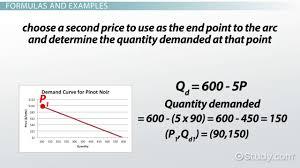 elastic demand definition formula examples