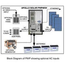 similiar solar schematic wiring diagram keywords solar system likewise solar panel wiring diagram schematic also solar