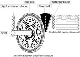 capacitive and inductive position sensors absolute encoder