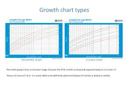 Growth Assessment And Monitoring
