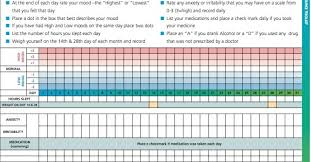 Mood Charts Revisited