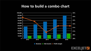 How To Build A Combo Chart