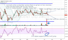 Show Technical Chart Of Trident Ltd Trident Stock Price And Chart Nse Trident Tradingview