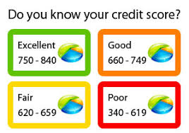 Image result for images of boost my credit score
