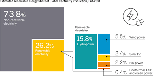 Renewable Energy The Global Transition Explained In 12