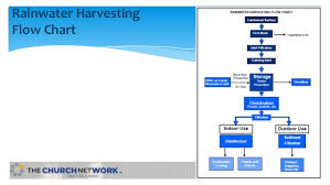 Rainwater Harvesting White Paper
