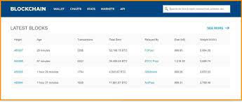 Bitcoin blockchain explorer and statistics. 5 Best Bitcoin Blockchain Block Explorers