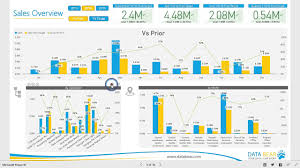 Sales Analysis Power BI Dashboard Reports Sales Analysis YouTube 2